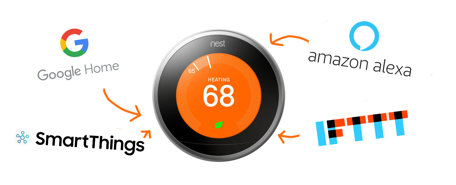 Nest Thermostat Compatibility
